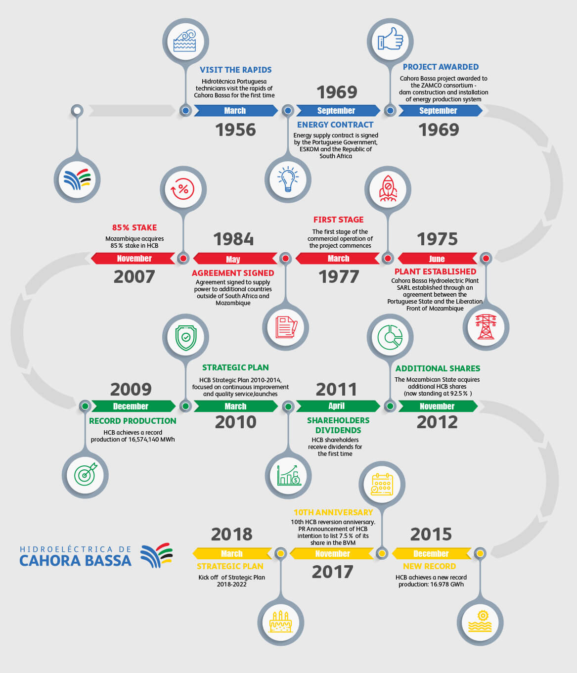 HCB timeline