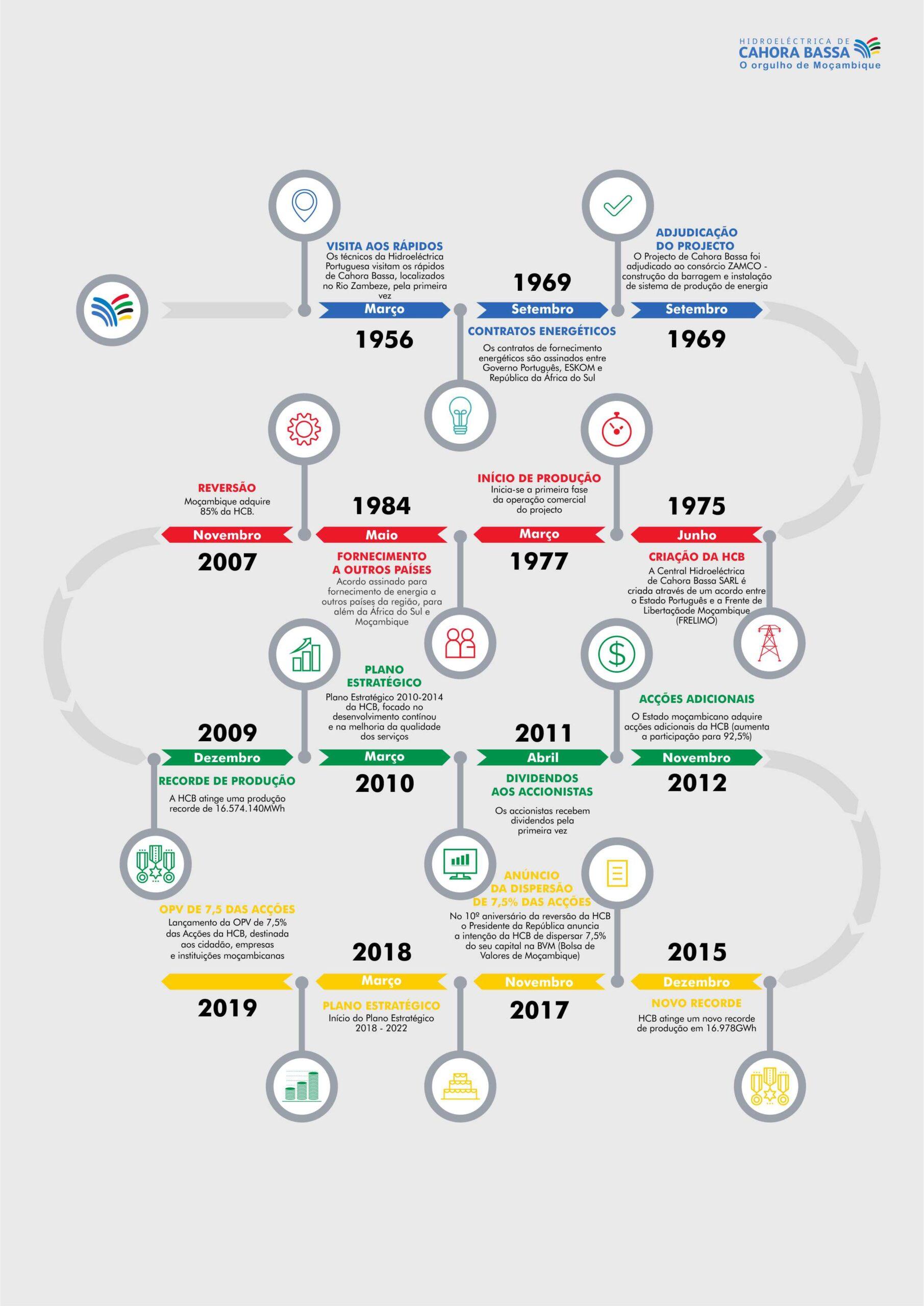 Cronologia - Timeline